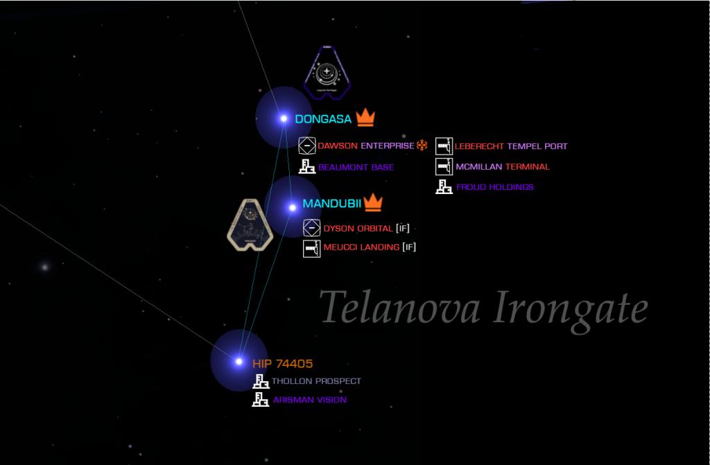 Telenova Irongate